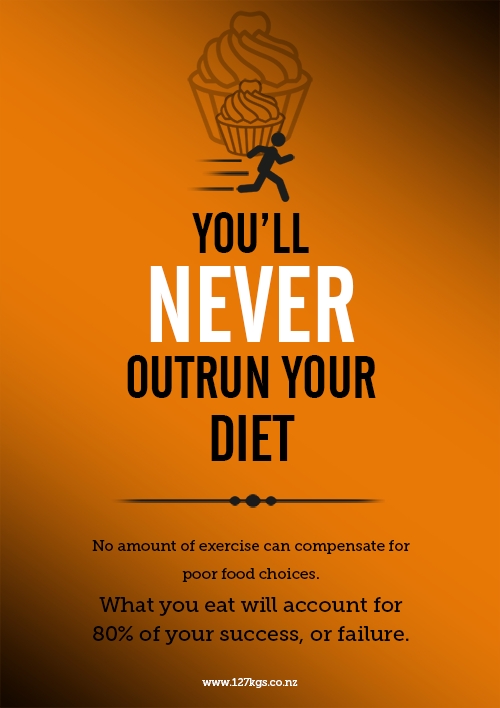127kgs Manifest Poster 02 - Never OUtrun Your Diet